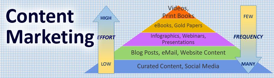 Content-Pyramid5